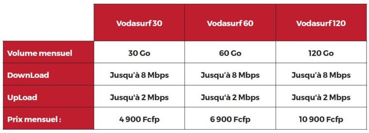 Vodasurf : toujours plus de vitesse