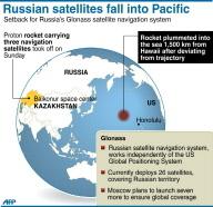 Les trois satellites russes retombés en mer victimes d' erreurs de programmation