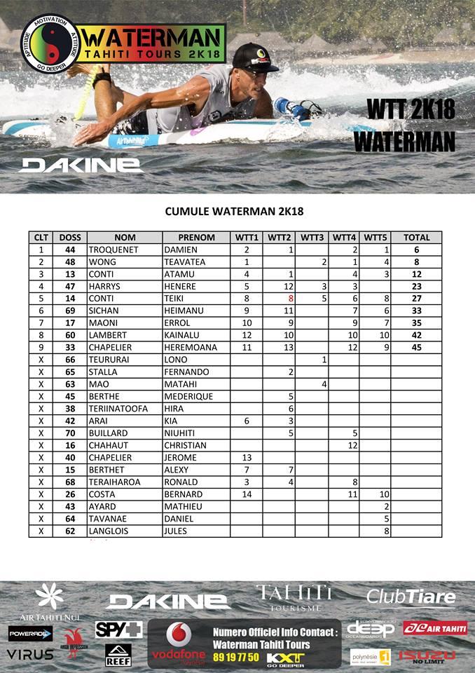 Le classement du Waterman Tahiti Tour 2018