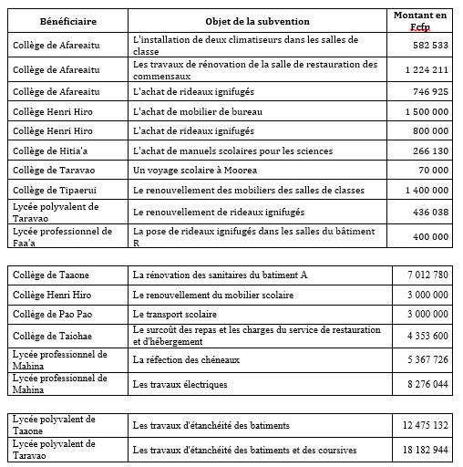 69 millions de subventions pour des travaux dans les établissements du secondaire