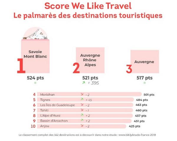 Le fenua dans le top 10 des destinations françaises les plus performantes sur les réseaux sociaux