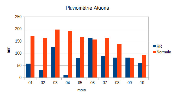 Crédit graphique : Météo-France En rouge, les normales saisonnières. En bleu,  (RR) hauteurs de précipitation