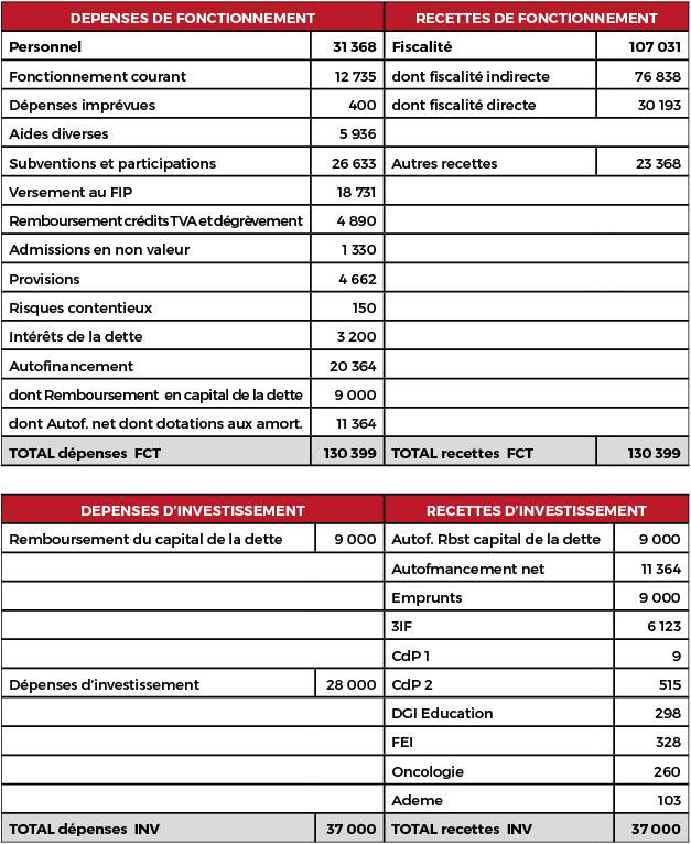 Le budget de la Polynésie pour 2019 sera de 167,4 milliards