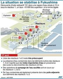 Analyse de la situation à Fukushima et des dangers pour les populations