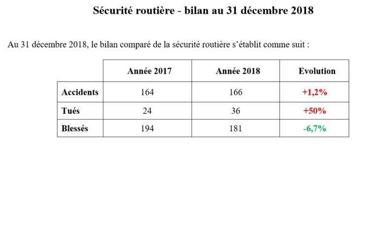 La moitié des victimes sur les routes en 2018 circulaient en deux-roues