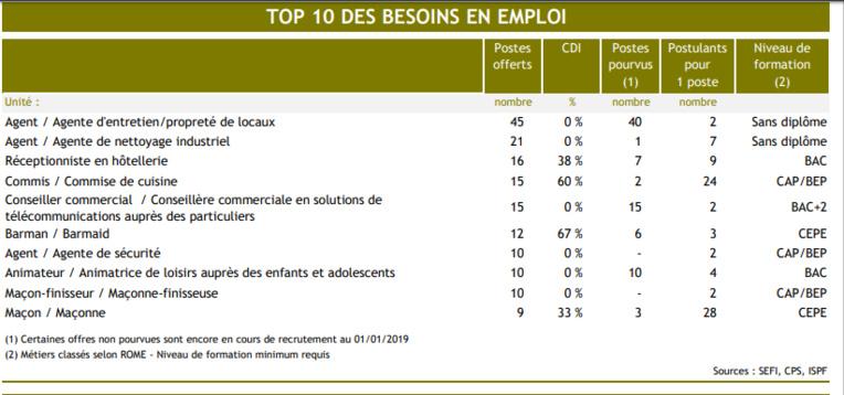 Les 10 métiers où il y a le plus d'offres d'emplois