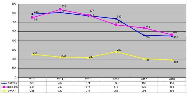Graphique d'activité 2013-2018 du tribunal administratif de la Polynésie française.