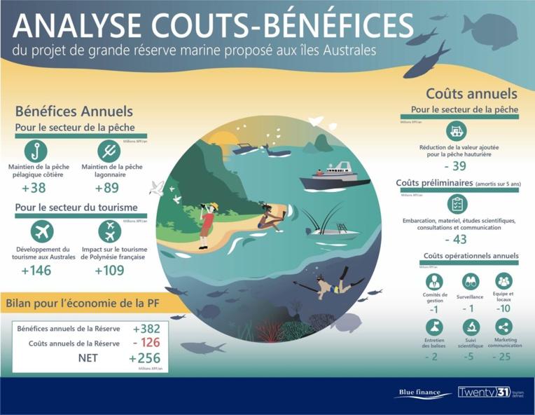 """Quand les coûts et les bénéfices attendus par la création de l'aire marine protégée sont comptés, il reste un """"bénéfice"""" de 256 millions de francs par an pour l'économie du Pays. Chaque franc investi dans le Rahui Nui no Tuha'a Pae en rapporterait donc trois."""