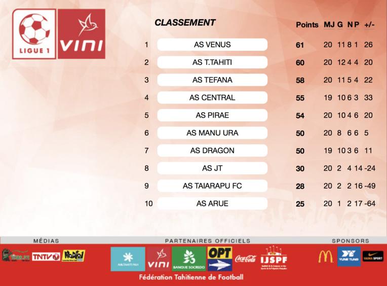 Football – Ligue 1 : Sylvain Graglia « Un championnat très serré »