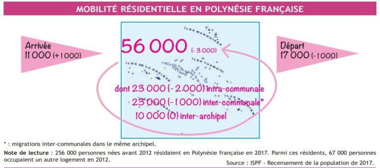 Un quart de la population a changé de domicile entre 2012 et 2017