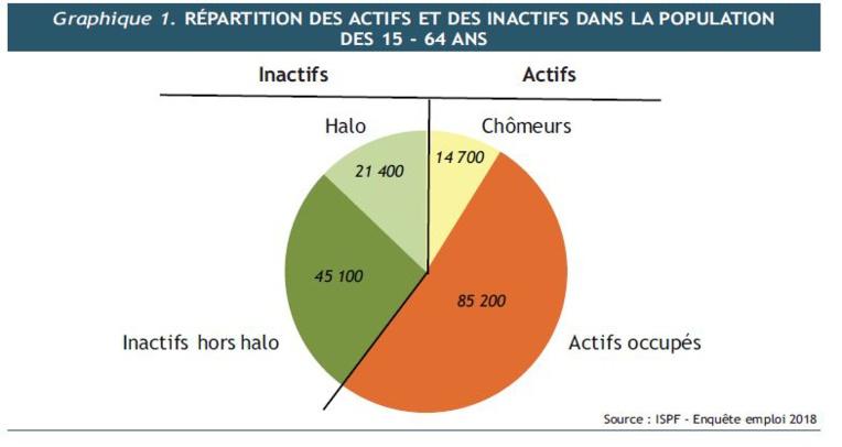 """L'ISPF révèle 14,7 % de """"chômeurs"""" dans l'archipel de la Société"""