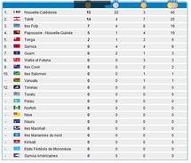 Tahiti affiche 25 médailles, en deuxième position derrière la Calédonie qui en récolte 40