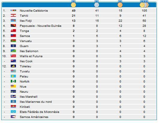 7ème jour: 41 médailles dont 21 en or en tout pour Tahiti.