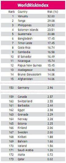 Classement des pays à risque