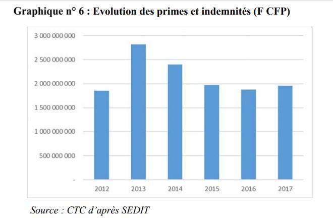 L'augmentation relevée en 2013 et 2014 provient notamment des indemnités de départ versées lors des changements de gouvernement.