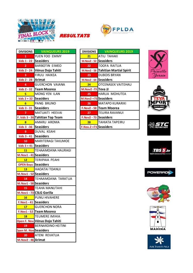 Jiu jitsu brésilien – Final Block : Tamahau Mc Comb bat Tumaui Nordman