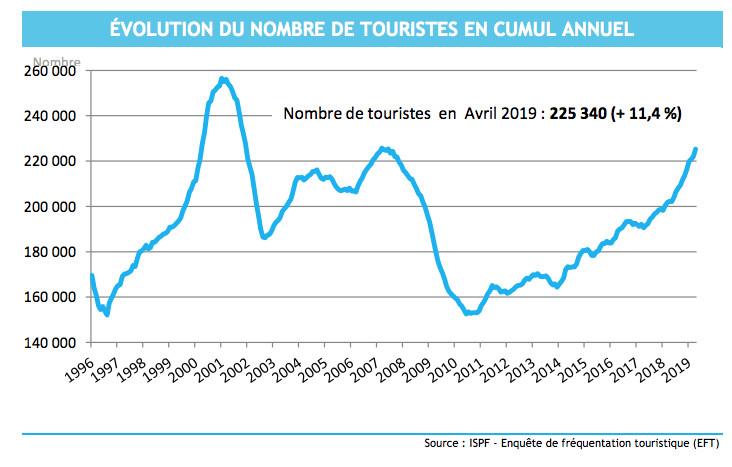 Nouveau bond de la fréquentation touristique en avril
