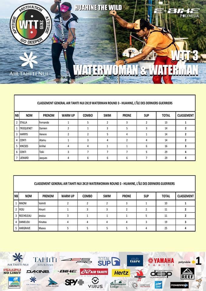 Waterman Tahiti Tour – Huahine #3 : Première victoire pour Fernando Stalla