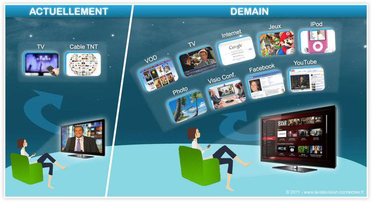 La France passée à la TV numérique, le CSA entend préparer la TV connectée