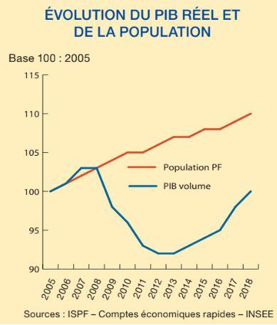 On voit que la richesse de la Polynésie, mesurée par notre PIB, est revenue au niveau de 2005. Mais la population a augmenté de 10% pendant ce temps, donc il reste un long chemin pour rattraper le temps perdu pendant la crise de 2007-2013.