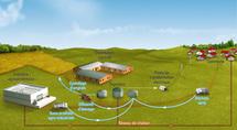 Méthanisation: création de plus d'un millier d'installations dans les 10 ans