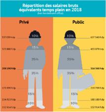 Les inégalités de revenus bien plus fortes au fenua qu'en métropole