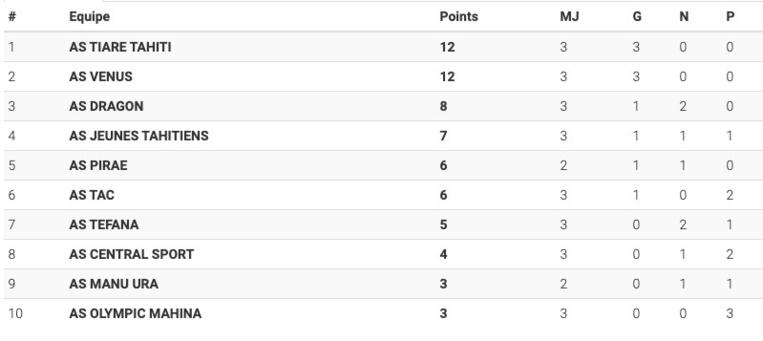 Le classement après les trois premières journées © FTF