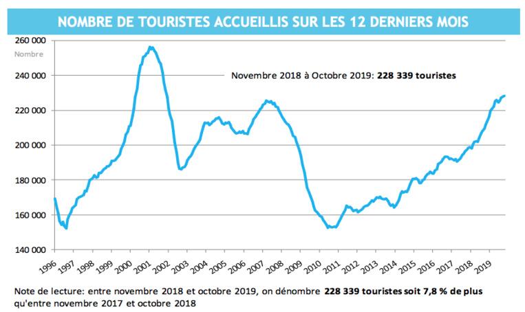 Le tourisme gagne encore 2,5% en octobre