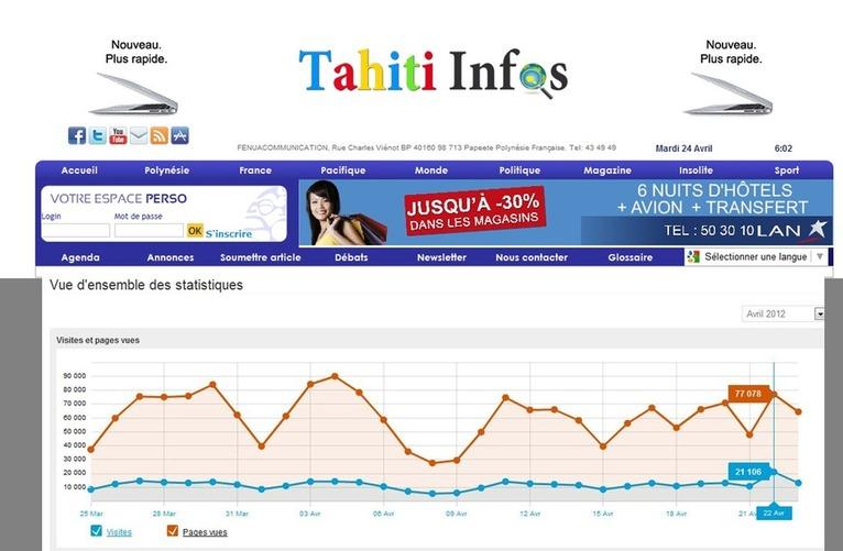 21 106 visites et 77 078 pages vues ce dimanche sur le site de Tahiti Infos
