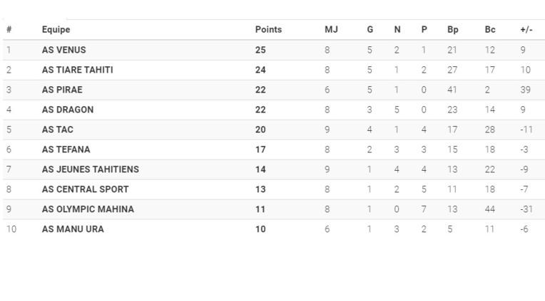Pirae monte sur le podium de la Ligue 1