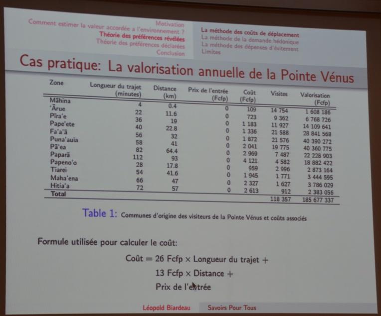 Un exemple avec des chiffres fictifs de la valorisation de la Pointe Vénus. Elle utilise la La théorie des préférences révélées, spécifiquement la méthode des coûts de déplacement