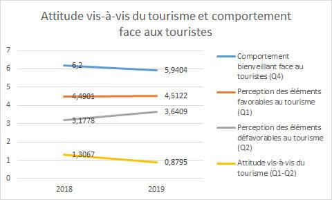 Bientôt fiu des touristes ?