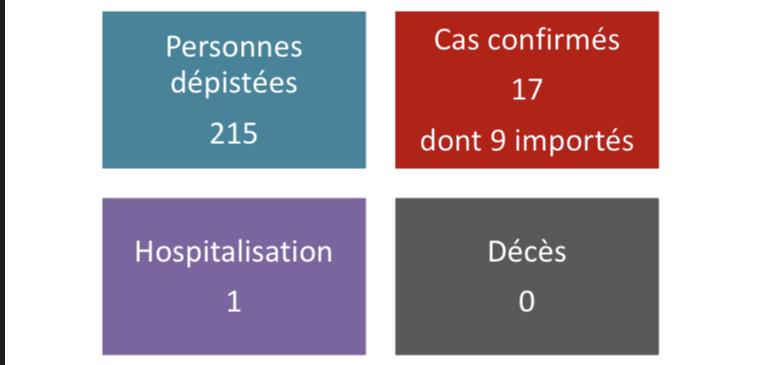 Deux nouveaux cas de coronavirus au fenua