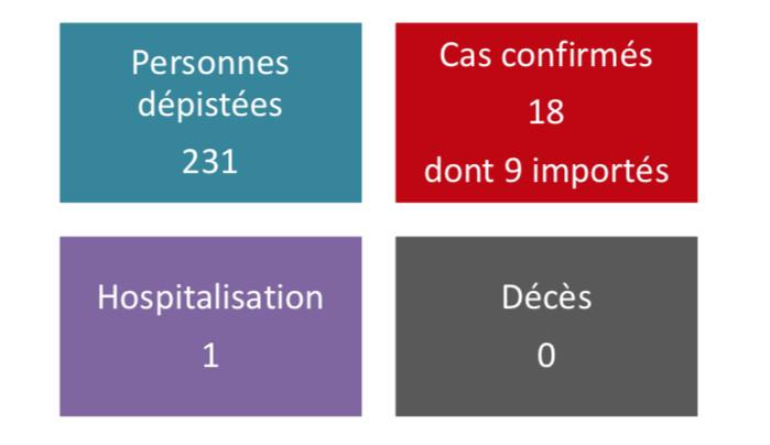 18 cas confirmés de coronavirus en Polynésie
