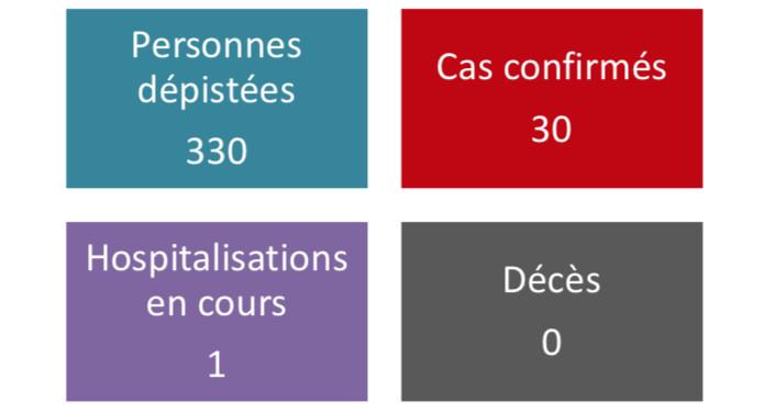 Cinq nouveaux cas de coronavirus en Polynésie