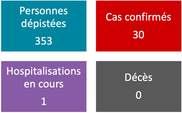 Aucun nouveau cas de coronavirus vendredi matin en Polynésie