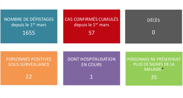 Un nouveau cas de coronavirus en Polynésie mardi