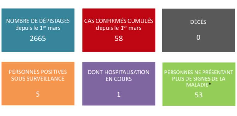 Plus que cinq cas de coronavirus en observation en Polynésie