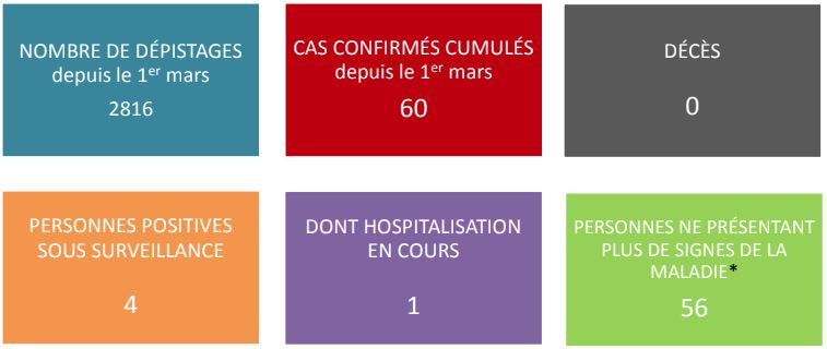 Toujours pas de nouveau cas de coronavirus en Polynésie