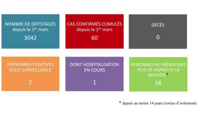 Pas de nouveaux cas de coronavirus mardi