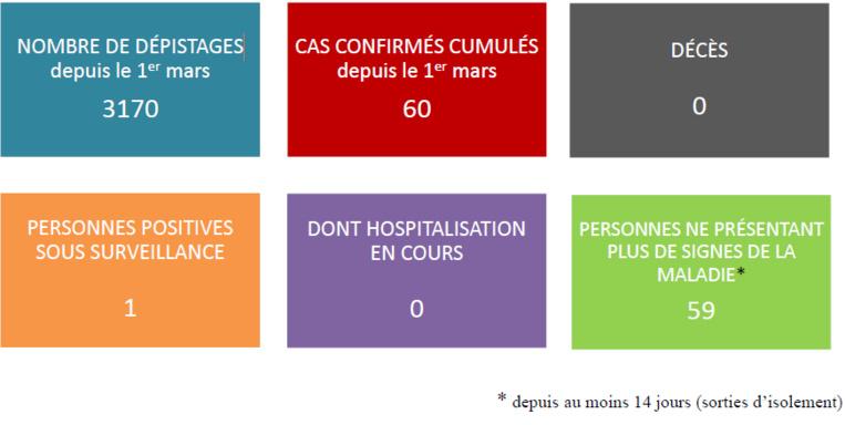 Covid-19 : Le septuagénaire de Papara est sorti de l'hôpital