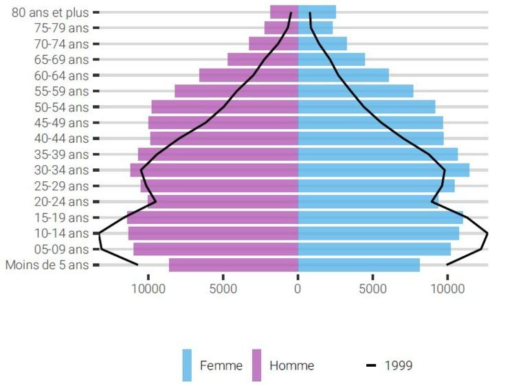 La pyramide des âges en 1999 et en 2019.