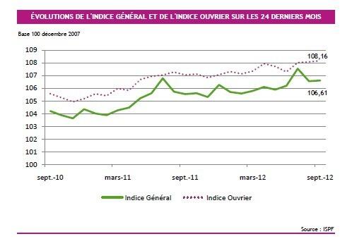 Les prix à la consommation augmentent de 0,1% en septembre