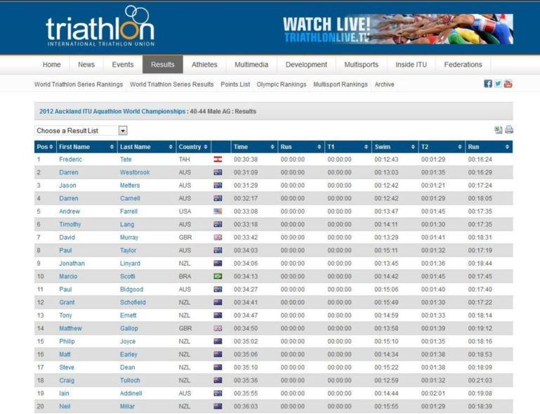 Frédéric TETE champion du monde d'aquathlon à Auckland