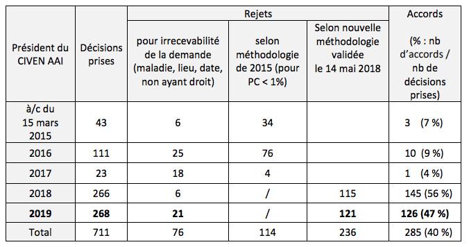 Nucléaire : 126 indemnisations accordées en 2019