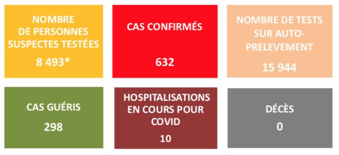 36 nouveaux cas de Covid-19 en Polynésie vendredi