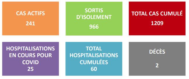 Covid-19 : 241 cas actifs, 966 sortis d'isolement