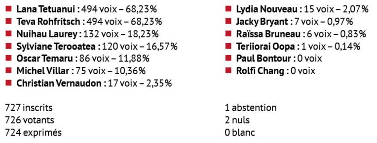 Lana Tetuanui et Teva Rohfritsch élus sénateurs
