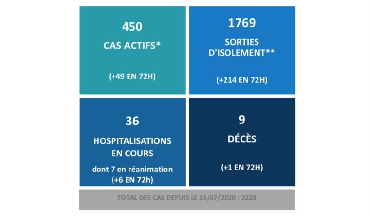 36 hospitalisations et 9 décès liés au Covid