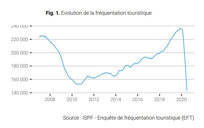 La fréquentation touristique s'écroule de 82%
